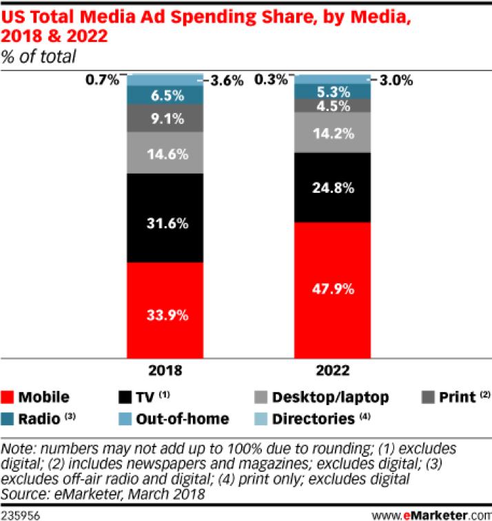 La quota di spesa pubblicitaria totale negli Stati Uniti viene condivisa dai media 2018 e 2022
