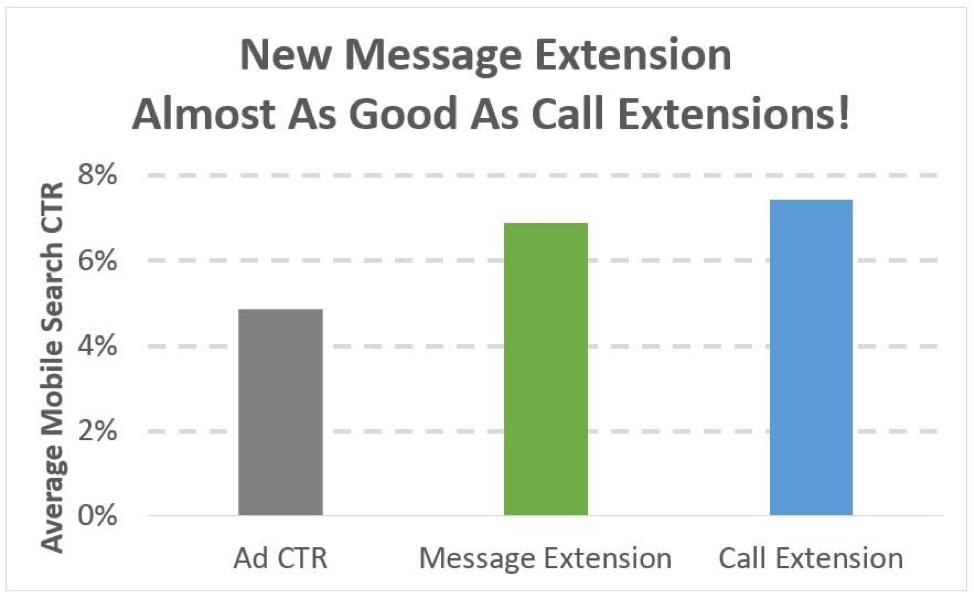 Grafico CTR medio di ricerca per dispositivi mobili