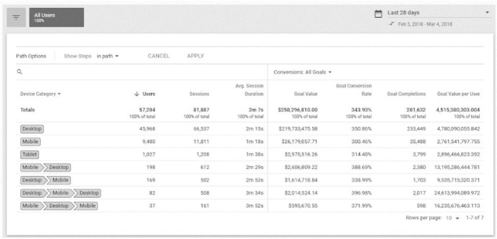 Opzione di monitoraggio cross-device su Google Analytics