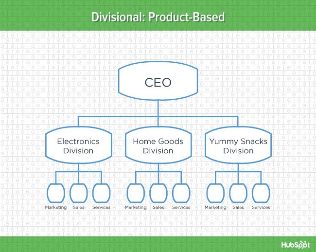 """Diagramma verde della struttura organizzativa divisionale basata sul prodotto """"width ="""" 669 """"data-constrained ="""" true """"style ="""" display: block; margin-left: auto; margin-right: auto; """"srcset ="""" https://blog.hubspot.com/hs-fs/hub/53/file-2157030208-jpg/offers/org-charts-product-blog.jpg?width=335&name= org-charts-product-blog.jpg 335w, https://blog.hubspot.com/hs-fs/hub/53/file-2157030208-jpg/offers/org-charts-product-blog.jpg?width=669&name = org-charts-product-blog.jpg 669w, https://blog.hubspot.com/hs-fs/hub/53/file-2157030208-jpg/offers/org-charts-product-blog.jpg?width= 1004 & name = org-charts-product-blog.jpg 1004w, https://blog.hubspot.com/hs-fs/hub/53/file-2157030208-jpg/offers/org-charts-product-blog.jpg?width = 1338 & name = org-charts-product-blog.jpg 1338w, https://blog.hubspot.com/hs-fs/hub/53/file-2157030208-jpg/offers/org-charts-product-blog.jpg? width = 1673 & name = org-charts-product-blog.jpg 1673w, https://blog.hubspot.com/hs-fs/hub/53/file-2157030208-jpg/offers/org-charts-product-blog.jpg ? width = 2007 & name = org-charts-product-blog.jpg 2007w """"sizes ="""" (larghezza massima: 669px) 100vw, 669px"""