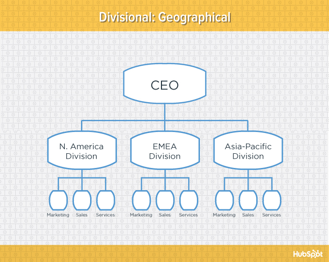 "Diagramma giallo della struttura organizzativa divisionale geografica ""width ="" 669 ""data-constrained ="" true ""style ="" display: block; margin-left: auto; margin-right: auto; ""srcset ="" https://blog.hubspot.com/hs-fs/hub/53/file-2160255986-jpg/offers/org-charts-geography-blog.jpg?width=335&name= org-charts-geography-blog.jpg 335w, https://blog.hubspot.com/hs-fs/hub/53/file-2160255986-jpg/offers/org-charts-geography-blog.jpg?width=669&name = org-charts-geography-blog.jpg 669w, https://blog.hubspot.com/hs-fs/hub/53/file-2160255986-jpg/offers/org-charts-geography-blog.jpg?width= 1004 & name = org-charts-geography-blog.jpg 1004w, https://blog.hubspot.com/hs-fs/hub/53/file-2160255986-jpg/offers/org-charts-geography-blog.jpg?width = 1338 & name = org-charts-geography-blog.jpg 1338w, https://blog.hubspot.com/hs-fs/hub/53/file-2160255986-jpg/offers/org-charts-geography-blog.jpg? width = 1673 & name = org-charts-geography-blog.jpg 1673w, https://blog.hubspot.com/hs-fs/hub/53/file-2160255986-jpg/offers/org-charts-geography-blog.jpg ? width = 2007 & name = org-charts-geography-blog.jpg 2007w ""sizes ="" (larghezza massima: 669px) 100vw, 669px"