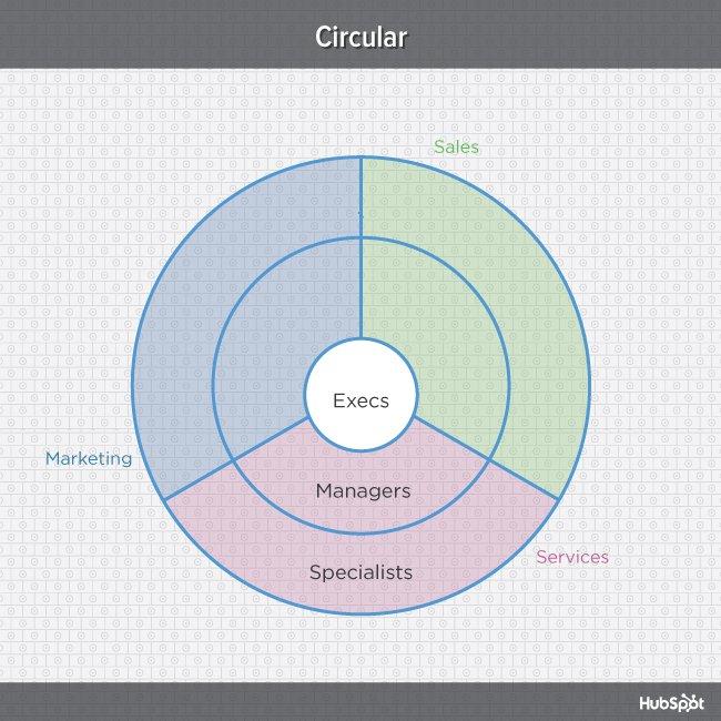 "Diagramma multicolore della struttura organizzativa circolare ""data-constrained ="" true ""width ="" 669 ""style ="" display: block; margin-left: auto; margin-right: auto; ""srcset ="" https://blog.hubspot.com/hs-fs/hub/53/file-2161339582-jpg/offers/org-charts-circular-blog.jpg?width=335&name= org-charts-circular-blog.jpg 335w, https://blog.hubspot.com/hs-fs/hub/53/file-2161339582-jpg/offers/org-charts-circular-blog.jpg?width=669&name = org-charts-circular-blog.jpg 669w, https://blog.hubspot.com/hs-fs/hub/53/file-2161339582-jpg/offers/org-charts-circular-blog.jpg?width= 1004 & name = org-charts-circular-blog.jpg 1004w, https://blog.hubspot.com/hs-fs/hub/53/file-2161339582-jpg/offers/org-charts-circular-blog.jpg?width = 1338 & name = org-charts-circular-blog.jpg 1338w, https://blog.hubspot.com/hs-fs/hub/53/file-2161339582-jpg/offers/org-charts-circular-blog.jpg? width = 1673 & name = org-charts-circular-blog.jpg 1673w, https://blog.hubspot.com/hs-fs/hub/53/file-2161339582-jpg/offers/org-charts-circular-blog.jpg ? width = 2007 & name = org-charts-circular-blog.jpg 2007w ""sizes ="" (larghezza massima: 669px) 100vw, 669px"