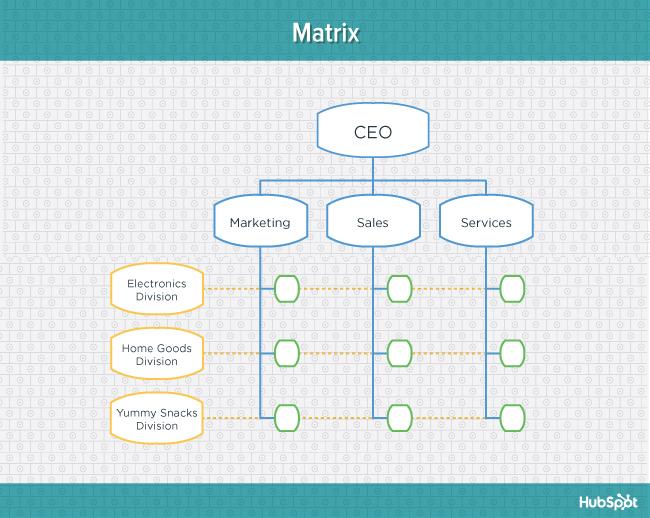 "Diagramma dell'alzavola della struttura organizzativa della matrice ""width ="" 669 ""data-constrained ="" true ""style ="" display: block; margin-left: auto; margin-right: auto; ""srcset ="" https://blog.hubspot.com/hs-fs/hub/53/file-2131681595-jpg/offers/org-charts-matrix-blog.jpg?width=335&name= org-charts-matrix-blog.jpg 335w, https://blog.hubspot.com/hs-fs/hub/53/file-2131681595-jpg/offers/org-charts-matrix-blog.jpg?width=669&name = org-charts-matrix-blog.jpg 669w, https://blog.hubspot.com/hs-fs/hub/53/file-2131681595-jpg/offers/org-charts-matrix-blog.jpg?width= 1004 & name = org-charts-matrix-blog.jpg 1004w, https://blog.hubspot.com/hs-fs/hub/53/file-2131681595-jpg/offers/org-charts-matrix-blog.jpg?width = 1338 & name = org-charts-matrix-blog.jpg 1338w, https://blog.hubspot.com/hs-fs/hub/53/file-2131681595-jpg/offers/org-charts-matrix-blog.jpg? width = 1673 & name = org-charts-matrix-blog.jpg 1673w, https://blog.hubspot.com/hs-fs/hub/53/file-2131681595-jpg/offers/org-charts-matrix-blog.jpg ? width = 2007 & name = org-charts-matrix-blog.jpg 2007w ""sizes ="" (larghezza massima: 669px) 100vw, 669px"