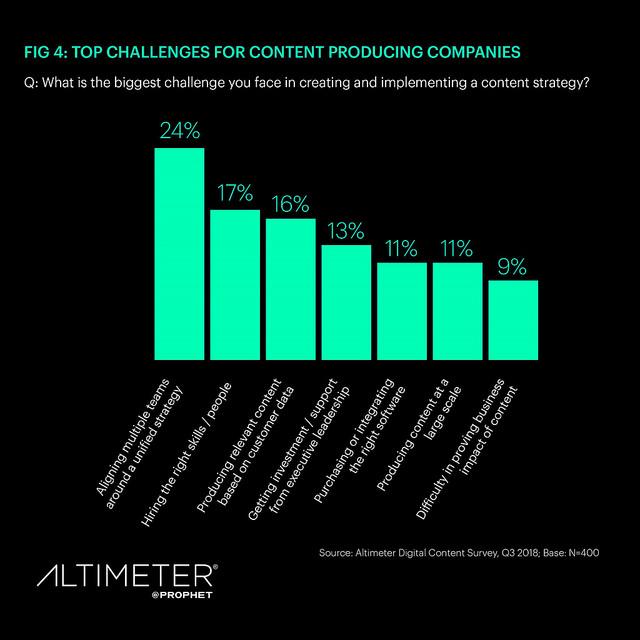 ricerca sul content marketing: le principali sfide