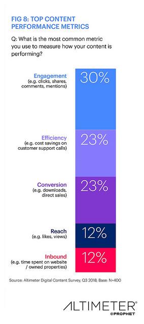 ricerca sul content marketing: metrica delle prestazioni