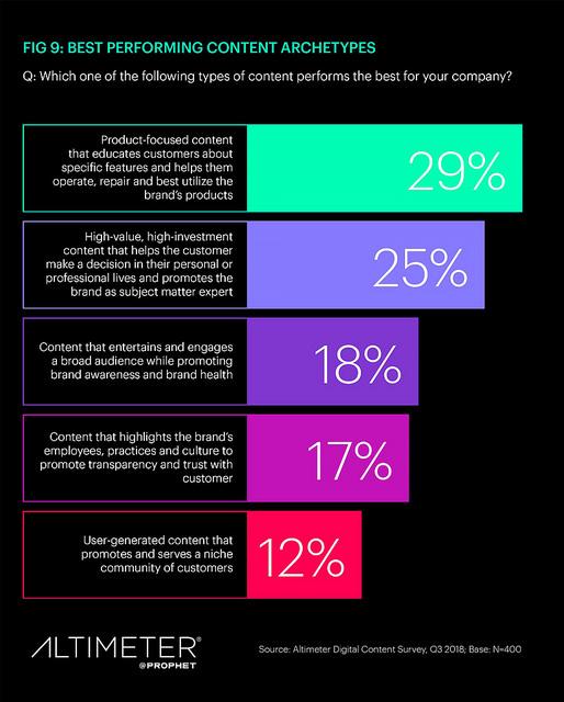 migliori tipi di contenuti: ricerca di contenuti di marketing