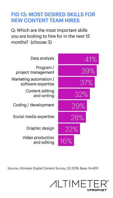 capacità di content marketing