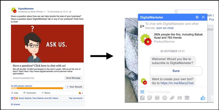 Annuncio Facebook Messenger con il messaggio popolato automaticamente
