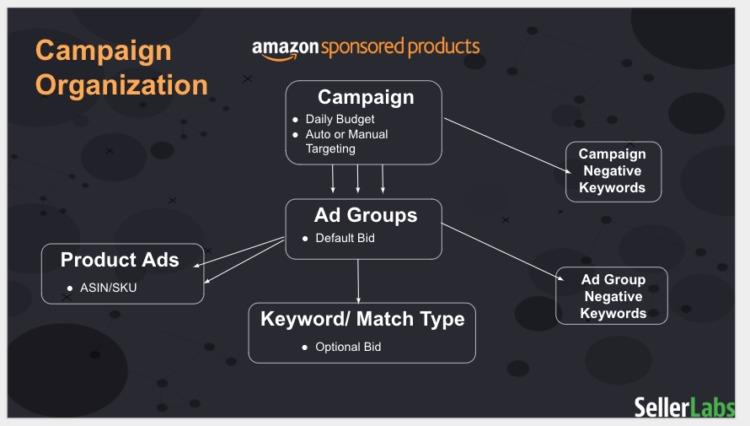 organizzazione della campagna di Amazon ppc