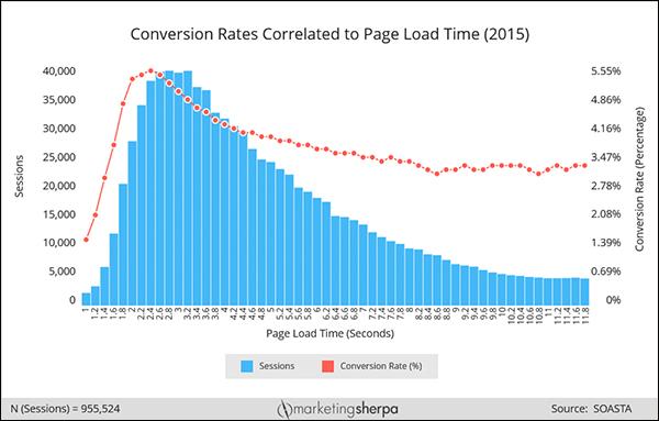 Grafico che mostra la correlazione tra tempo di caricamento della pagina e tasso di conversione