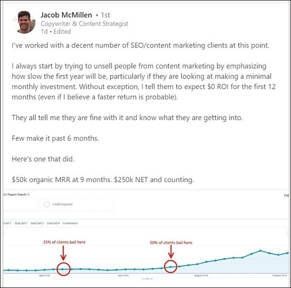 Un post di Jacob McMillen che dice ai suoi clienti di aspettarsi di aspettare 12 mesi per gli sforzi di content marketing al ROI