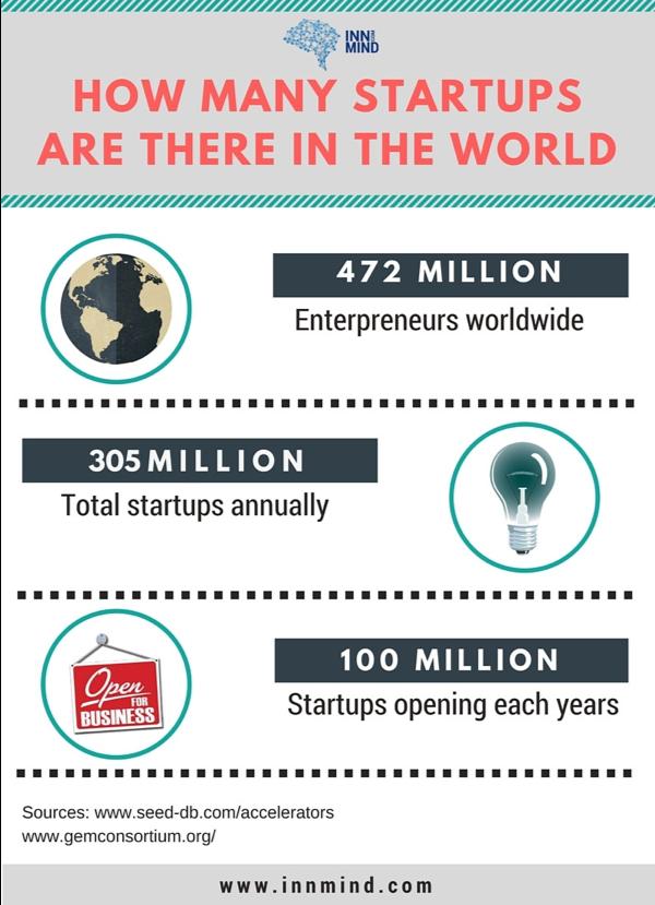 Quante startup ci sono nel mondo