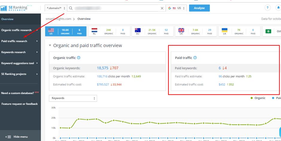Dashboard di ricerca a pagamento con classificazione SE