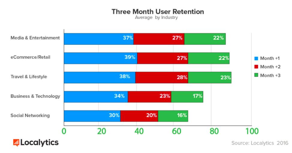 Conservazione degli utenti delle app mobili per settore
