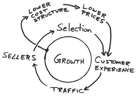 ciclo virtuoso di Amazon ppc