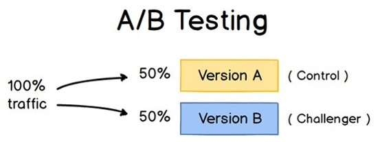 """Spiegazione di quale test a / b è """"title ="""" spiegazione di cosa test a / b è """"width ="""" 550 """"data-constrained ="""" true """"caption ="""" false """"style ="""" display: block; margin-left: auto; margin-right: auto; """"srcset ="""" https://blog.hubspot.com/hs-fs/hubfs/ab-testing-explanation.jpg?width=275&name=ab-testing-explanation.jpg 275w, https: / /blog.hubspot.com/hs-fs/hubfs/ab-testing-explanation.jpg?width=550&name=ab-testing-explanation.jpg 550w, https://blog.hubspot.com/hs-fs/hubfs/ ab-testing-explanation.jpg? width = 825 & name = ab-testing-explanation.jpg 825w, https://blog.hubspot.com/hs-fs/hubfs/ab-testing-explanation.jpg?width=1100&name=ab -testing-explanation.jpg 1100w, https://blog.hubspot.com/hs-fs/hubfs/ab-testing-explanation.jpg?width=1375&name=ab-testing-explanation.jpg 1375w, https: // blog .hubspot.com / hs-fs / hubfs / ab-testing-explanation.jpg? width = 1650 & name = ab-testing-explanation.jpg 1650w """"sizes ="""" (larghezza massima: 550px) 100vw, 550px"""