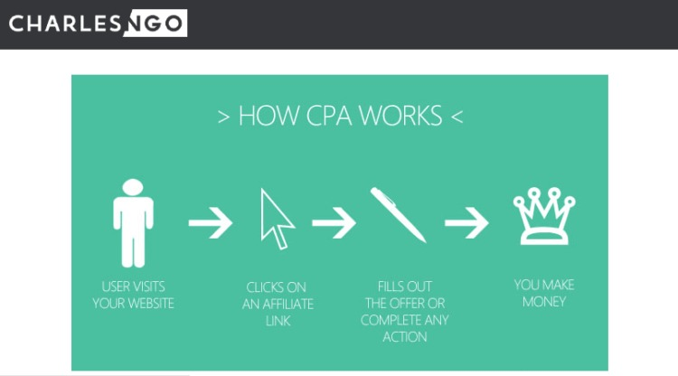 cpa marketing come funziona cpa