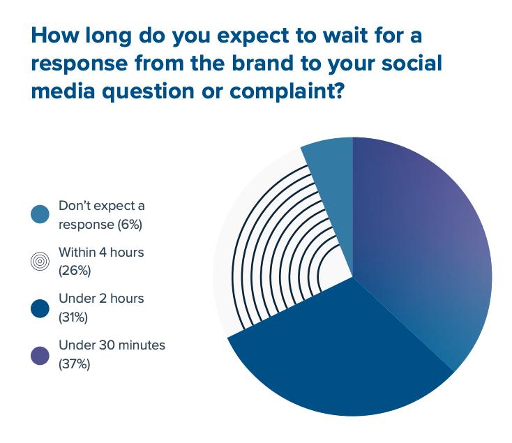 Per quanto tempo i clienti si aspettano di aspettare una risposta da un marchio che hai contattato sui social media?
