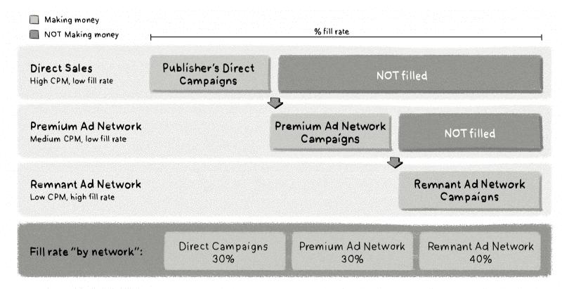 rete pubblicitaria