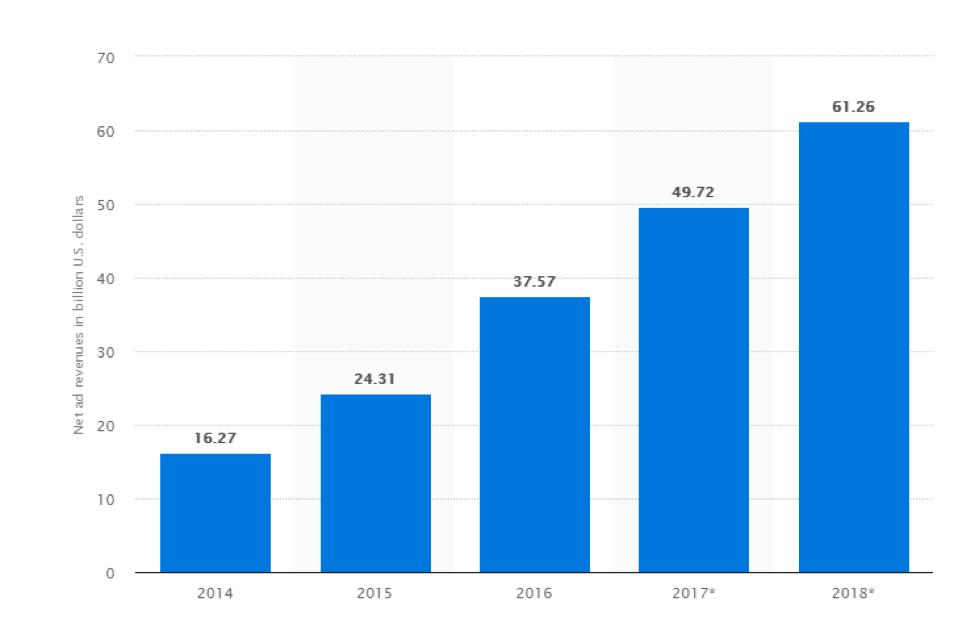 Entrate pubblicitarie della rete mobile mondiale di Google dal 2014 al 2018