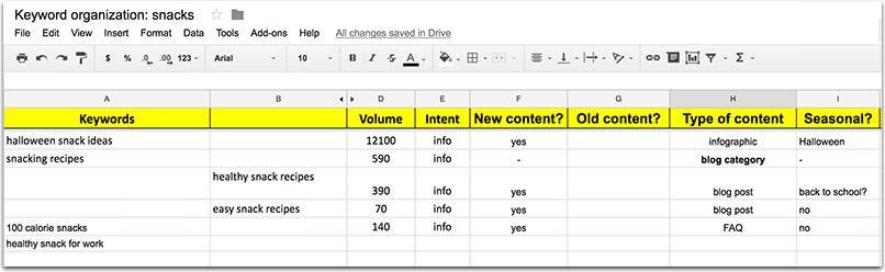 organizzare le parole chiave nel foglio di calcolo