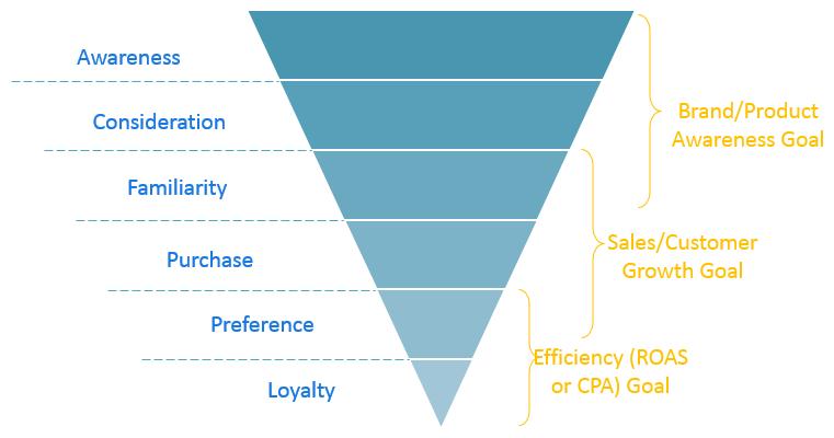 Modello di pricing delle agenzie PPC - esempio di canalizzazione