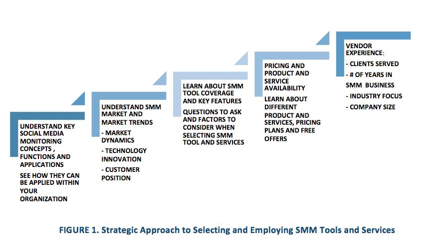 strategico-approccio-to-Selezione-SMM-tools-e-servizi