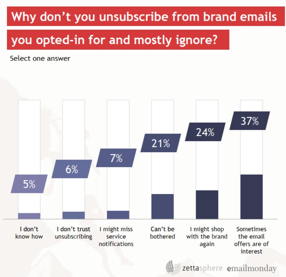 Perché non si annulla l'iscrizione alle e-mail di marca?