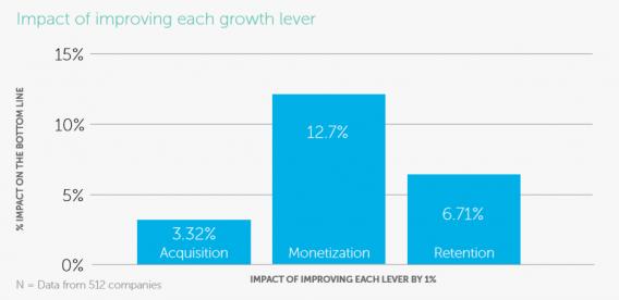 impatto della monetizzazione sulle entrate