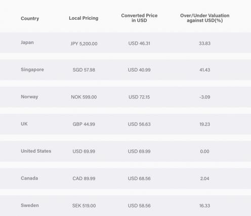 localizzazione dei prezzi