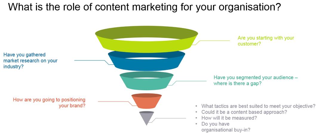 Qual è il ruolo del content marketing per la tua organizzazione?