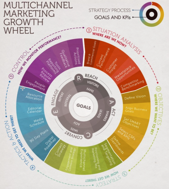 sostac-marketing-crescita-wheel-550x614