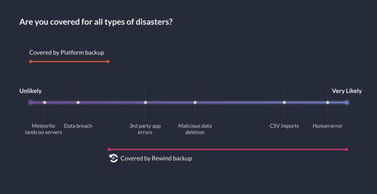 il sito Web esegue il backup di tutti i tipi di disastri
