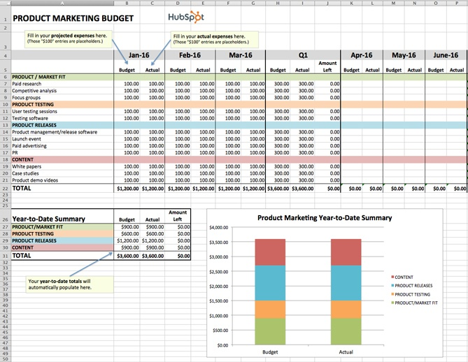 "modello di budget eccellente per il marketing del prodotto ""title ="" modello di budget eccellente per il marketing del prodotto ""width ="" 669 ""style ="" display: block; margin-left: auto; margin-right: auto; width: 669px; ""data-constrained ="" true ""caption ="" false ""srcset ="" https://blog.hubspot.com/hs-fs/hubfs/product-marketing-budget.jpg?width=335&name=product- marketing-budget.jpg 335w, https://blog.hubspot.com/hs-fs/hubfs/product-marketing-budget.jpg?width=669&name=product-marketing-budget.jpg 669w, https: // blog. hubspot.com/hs-fs/hubfs/product-marketing-budget.jpg?width=1004&name=product-marketing-budget.jpg 1004w, https://blog.hubspot.com/hs-fs/hubfs/product-marketing -budget.jpg? width = 1338 & name = product-marketing-budget.jpg 1338w, https://blog.hubspot.com/hs-fs/hubfs/product-marketing-budget.jpg?width=1673&name=product-marketing- budget.jpg 1673w, https://blog.hubspot.com/hs-fs/hubfs/product-marketing-budget.jpg?width=2007&name=product-marketing-budget.jpg 2007w ""sizes ="" (larghezza massima: 669px) 100vw, 669px"