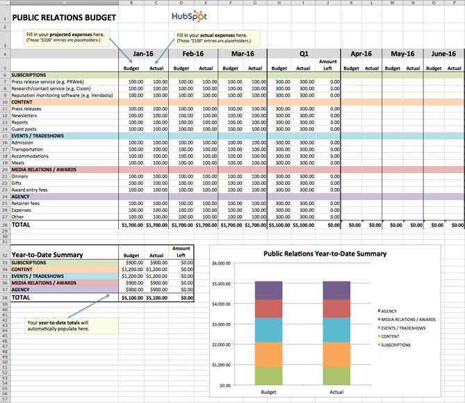 "modello di budget eccellente per le relazioni pubbliche ""title ="" modello di budget eccellente per le relazioni pubbliche ""width ="" 669 ""style ="" display: block; margin-left: auto; margin-right: auto; width: 669px; ""data-constrained ="" true ""caption ="" false ""srcset ="" https://blog.hubspot.com/hs-fs/hubfs/public-relations-budget.jpg?width=335&name=public- relations-budget.jpg 335w, https://blog.hubspot.com/hs-fs/hubfs/public-relations-budget.jpg?width=669&name=public-relations-budget.jpg 669w, https: // blog. hubspot.com/hs-fs/hubfs/public-relations-budget.jpg?width=1004&name=public-relations-budget.jpg 1004w, https://blog.hubspot.com/hs-fs/hubfs/public-relations -budget.jpg? width = 1338 & name = public-relations-budget.jpg 1338w, https://blog.hubspot.com/hs-fs/hubfs/public-relations-budget.jpg?width=1673&name=public-relations- budget.jpg 1673w, https://blog.hubspot.com/hs-fs/hubfs/public-relations-budget.jpg?width=2007&name=public-relations-budget.jpg 2007w ""sizes ="" (larghezza massima: 669px) 100vw, 669px"