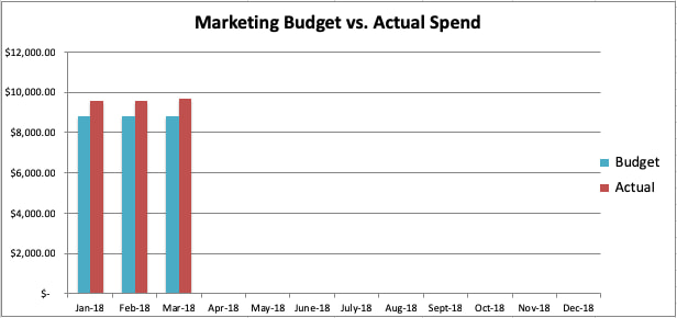 "sample-marketing-budget-graph ""width ="" 616 ""style ="" display: block; margin-left: auto; margin-right: auto; ""srcset ="" https://blog.hubspot.com/hs-fs/hubfs/sample-marketing-budget-graph.jpg?width=308&name=sample-marketing-budget-graph.jpg 308w , https://blog.hubspot.com/hs-fs/hubfs/sample-marketing-budget-graph.jpg?width=616&name=sample-marketing-budget-graph.jpg 616w, https: //blog.hubspot. com / hs-fs / hubfs / sample-marketing-budget-graph.jpg? width = 924 & name = sample-marketing-budget-graph.jpg 924w, https://blog.hubspot.com/hs-fs/hubfs/sample -marketing-budget-graph.jpg? width = 1232 & name = sample-marketing-budget-graph.jpg 1232w, https://blog.hubspot.com/hs-fs/hubfs/sample-marketing-budget-graph.jpg? width = 1540 & name = sample-marketing-budget-graph.jpg 1540w, https://blog.hubspot.com/hs-fs/hubfs/sample-marketing-budget-graph.jpg?width=1848&name=sample-marketing-budget -graph.jpg 1848w ""sizes ="" (larghezza massima: 616 px) 100vw, 616 px"