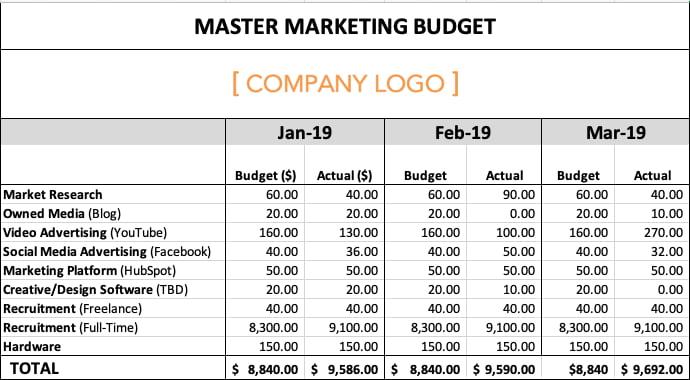 """Un budget pubblicitario di esempio mostra un investimento pubblicitario video che supera il budget di $ 2.420. """"Width ="""" 690 """"style ="""" width: 690px; blocco di visualizzazione; margin-left: auto; margin-right: auto; """"srcset ="""" https://blog.hubspot.com/hs-fs/hubfs/sample-marketing-budget-1.jpg?width=345&name=sample-marketing-budget-1.jpg 345w , https://blog.hubspot.com/hs-fs/hubfs/sample-marketing-budget-1.jpg?width=690&name=sample-marketing-budget-1.jpg 690w, https: //blog.hubspot. com / hs-fs / hubfs / sample-marketing-budget-1.jpg? width = 1035 & name = sample-marketing-budget-1.jpg 1035w, https://blog.hubspot.com/hs-fs/hubfs/sample -marketing-budget-1.jpg? width = 1380 & name = sample-marketing-budget-1.jpg 1380w, https://blog.hubspot.com/hs-fs/hubfs/sample-marketing-budget-1.jpg? width = 1725 & name = sample-marketing-budget-1.jpg 1725w, https://blog.hubspot.com/hs-fs/hubfs/sample-marketing-budget-1.jpg?width=2070&name=sample-marketing-budget -1.jpg 2070w """"sizes ="""" (larghezza massima: 690 px) 100vw, 690 px"""