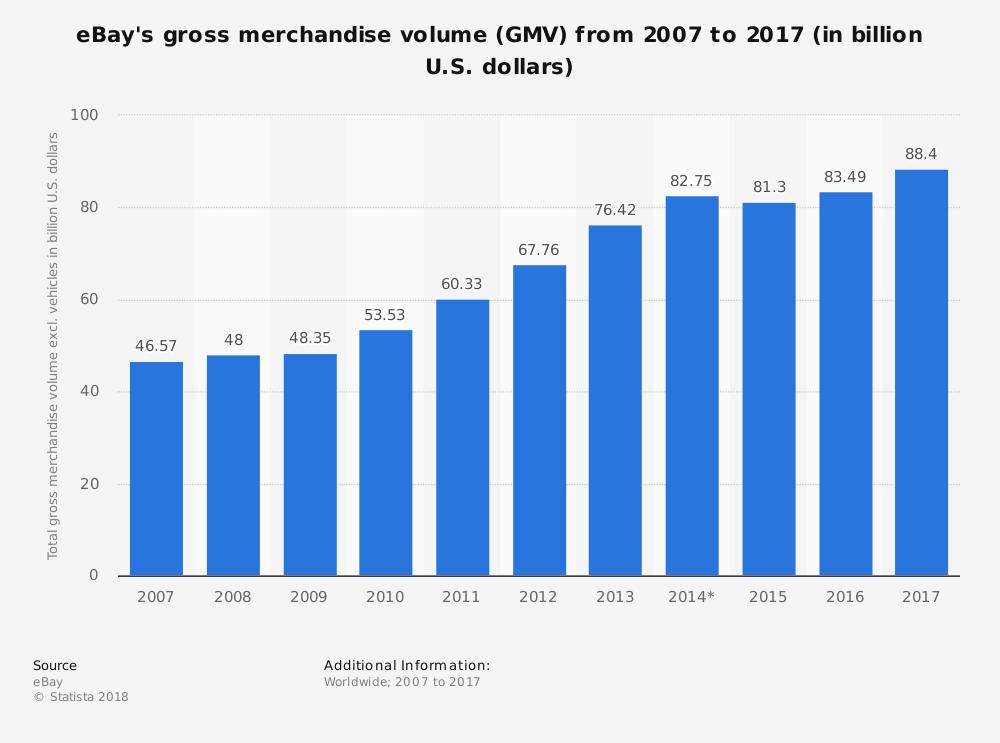 Statistica: volume di mercanzia lordo di eBay (GMV) dal 2007 al 2016 (in miliardi di dollari USA) Statista