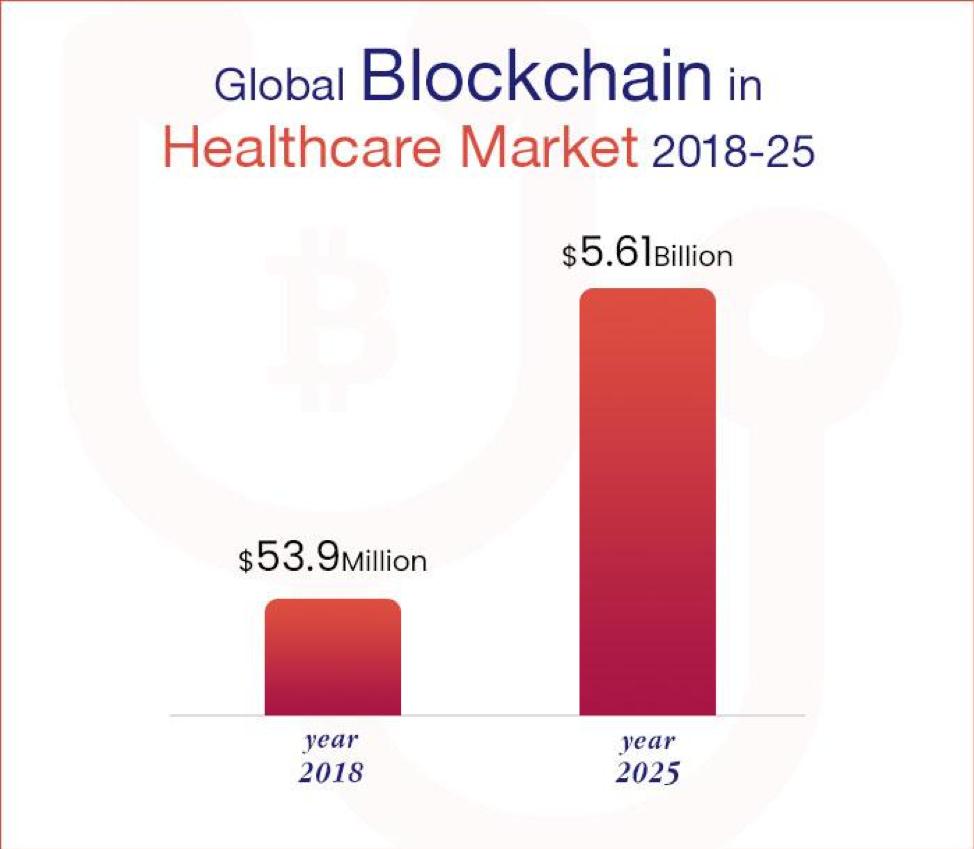 Blockchain globale nel mercato sanitario 2018-25
