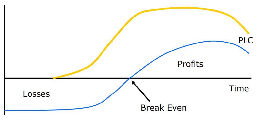 punto di pareggio nel ciclo di vita del prodotto