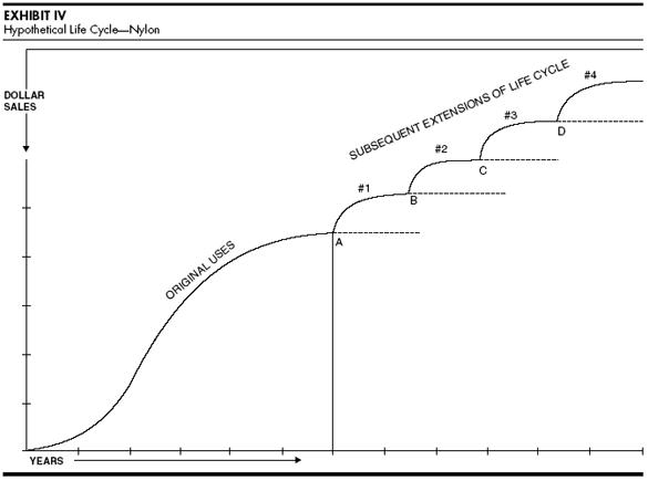 estendere il ciclo di vita del prodotto in fase di maturità