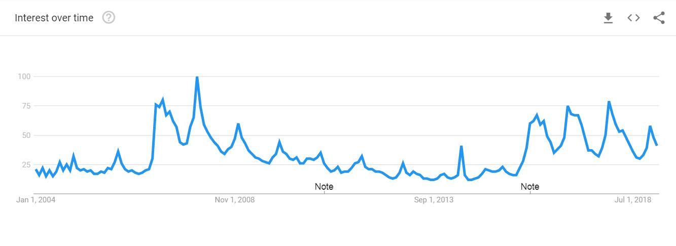 cubo di rubiks di google trends
