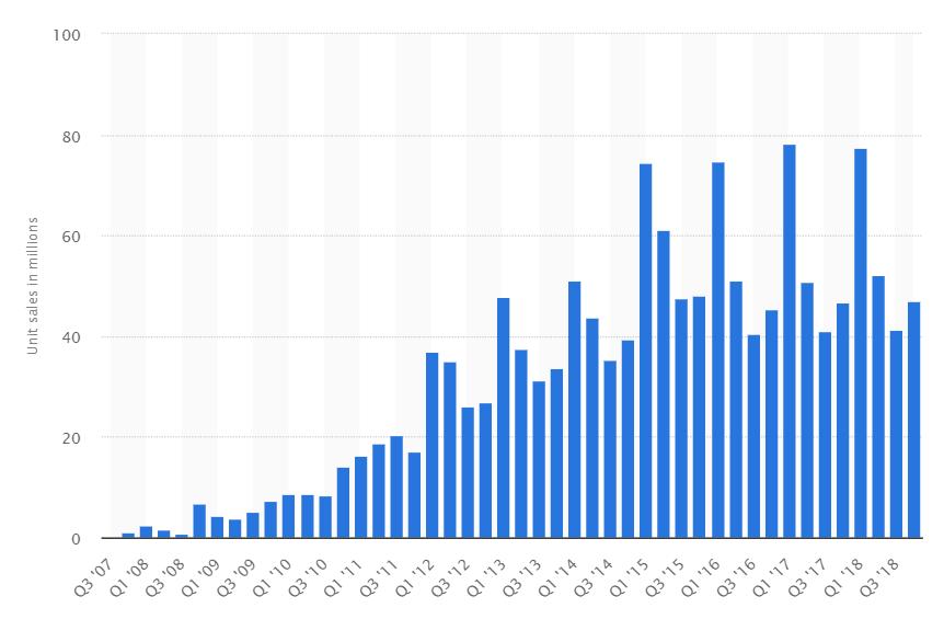 tabella di vendite di iphone