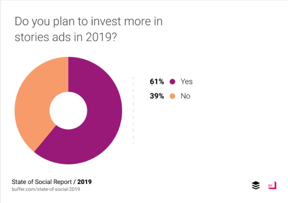 Avete in programma di investire di più nelle pubblicità di storie nel 2019?