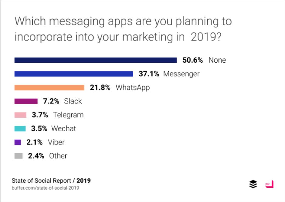 Quali app di messaggistica hai intenzione di incorporare nel tuo marketing nel 2019?