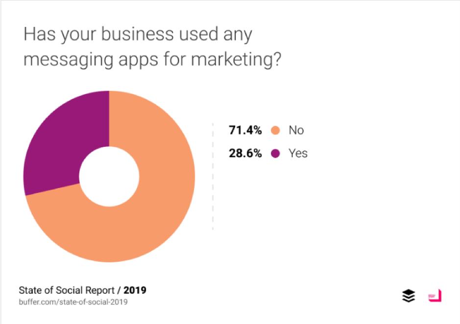 La tua azienda ha utilizzato applicazioni di messaggistica per il marketing?