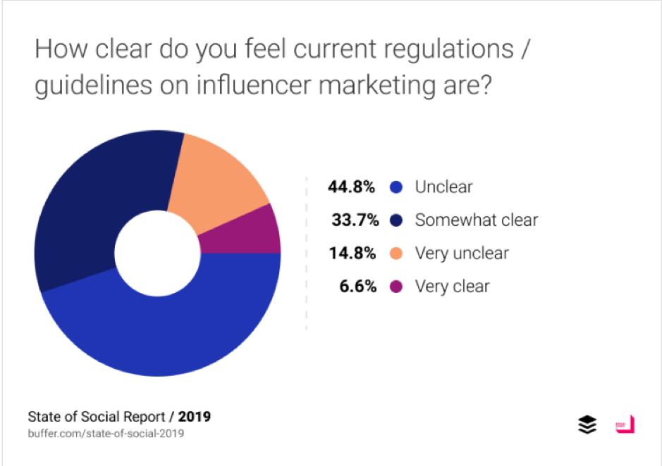 In che misura ritieni che le attuali linee guida sull'influencer marketing siano?
