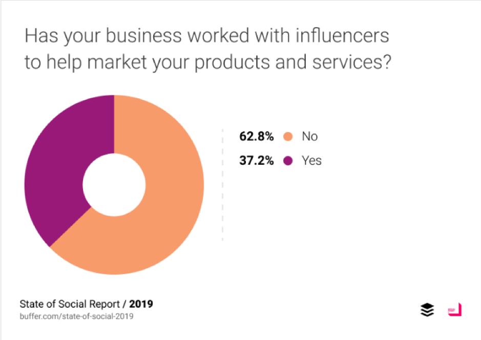 La tua azienda ha lavorato con influencer per aiutare a commercializzare i tuoi prodotti e servizi?