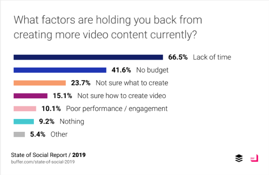 Quali sono i fattori che ti impediscono di creare più contenuti video?