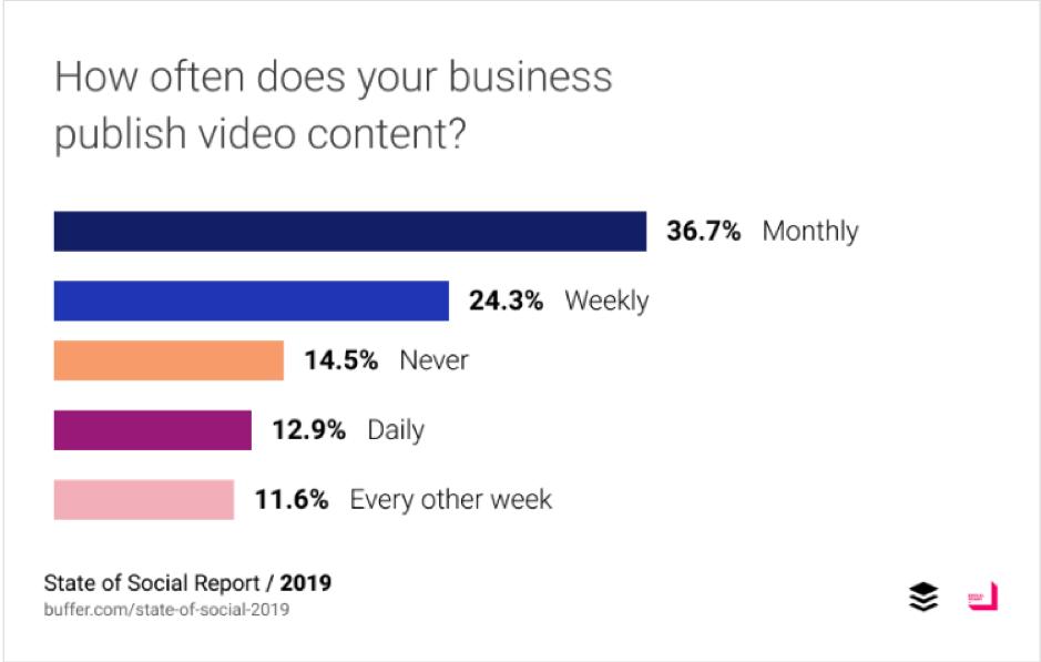 Con quale frequenza la tua azienda pubblica contenuti video?